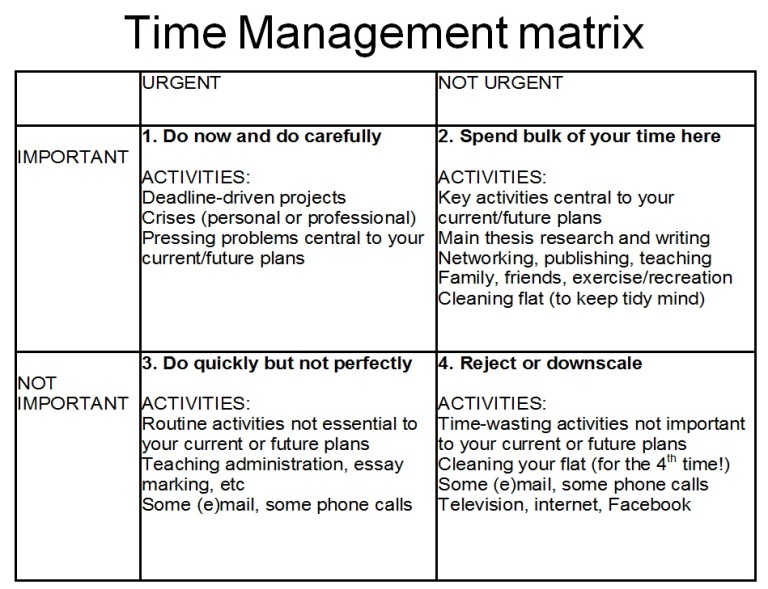 thesis for time management Our life is like a bubble, a short morning dream therefore, we should take good care and make the best use of it related articles: paragraph on time management.