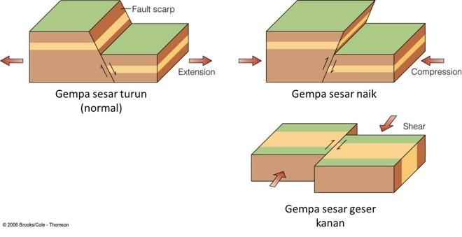 Tipe gempa